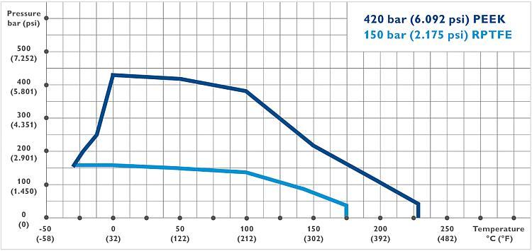 As Schneider High Pressure Ball Valves Type Kb Amp Kc